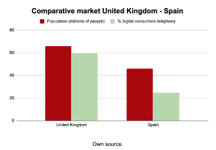 Comparative telecomm market UK - Spain